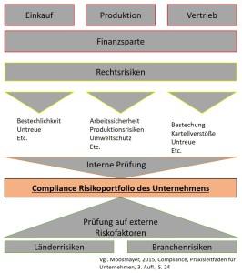 Compliance-Risikoportfolio