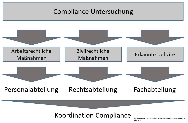 Koordination Compliance